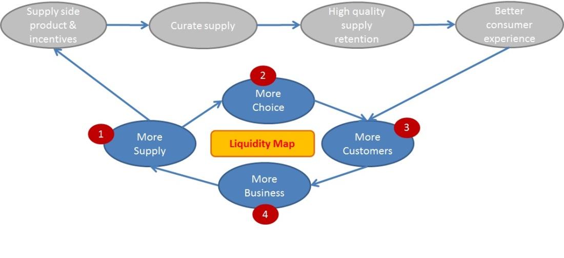 LiquidityMap