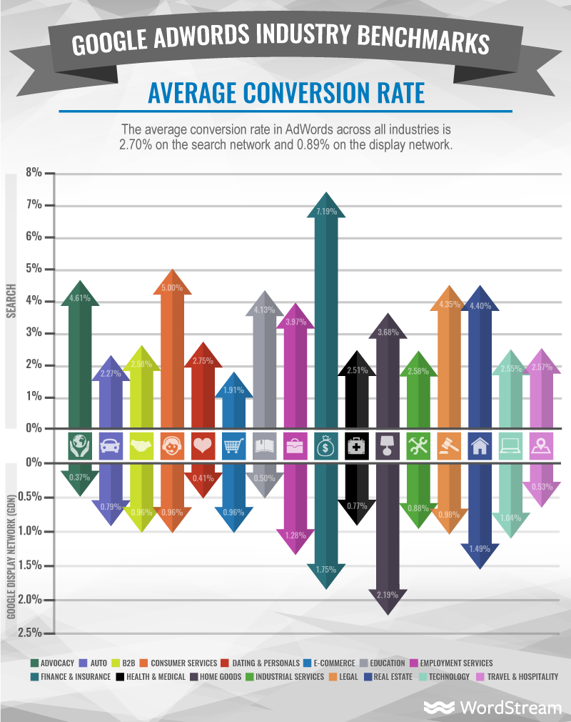 adwords-industry-benchmarks-average-conversion-rate.png